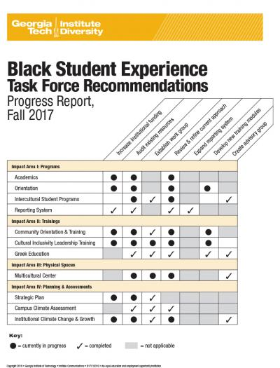 Black Student Experience Task Force Recommendations Progress Report, Fall 2017